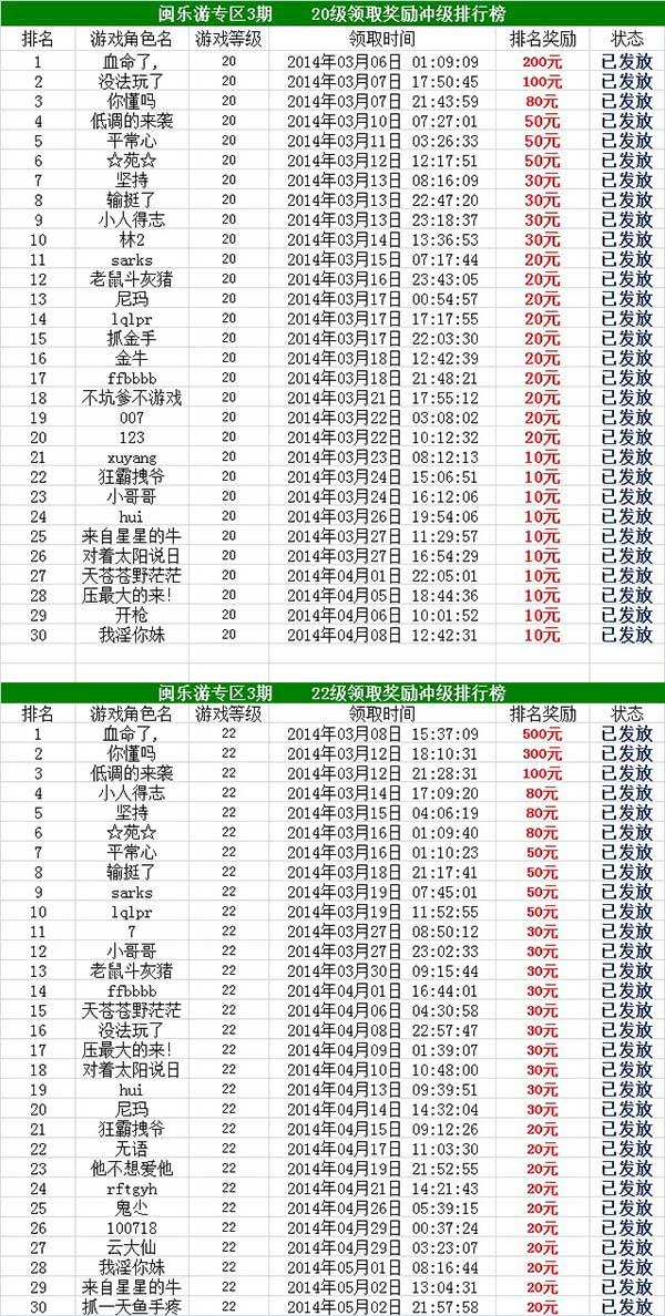 闽乐游手机赚钱第3期冲级赛奖励1